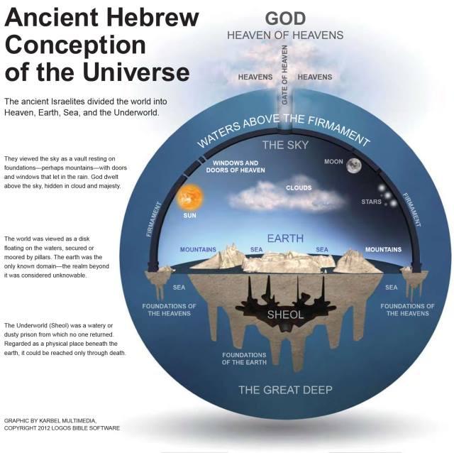 [Image: HebrewConceptEarth.jpg]